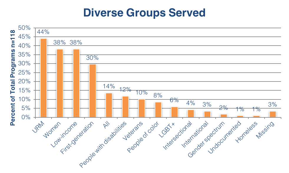 Diverse Groups Served