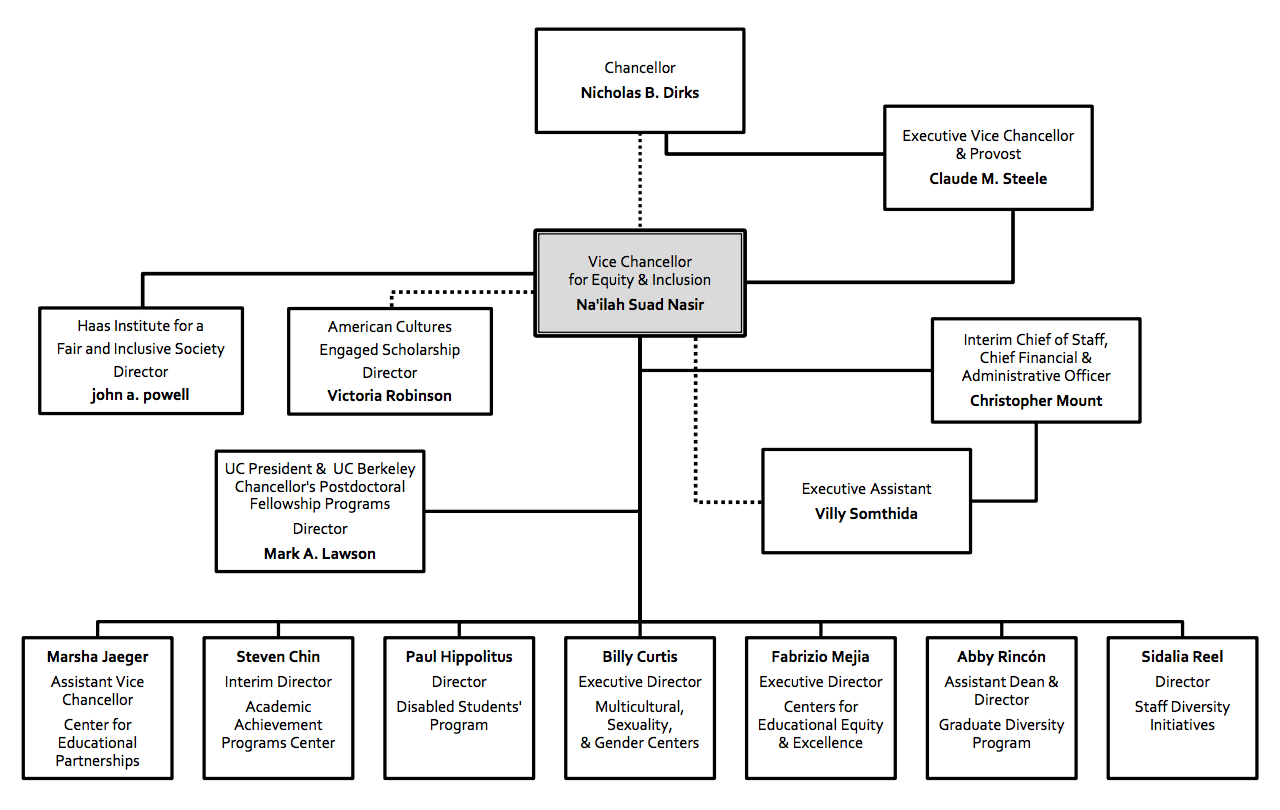 Equity & Inclusion Organizational Chart
