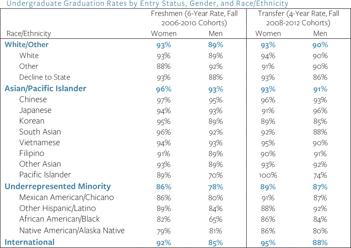 Undergraduate graduation rates