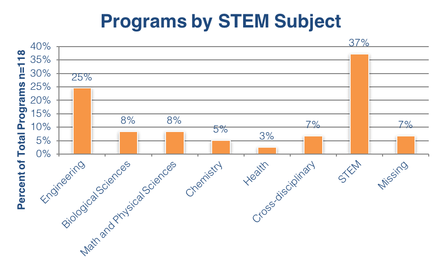 Programs by STEM Subject
