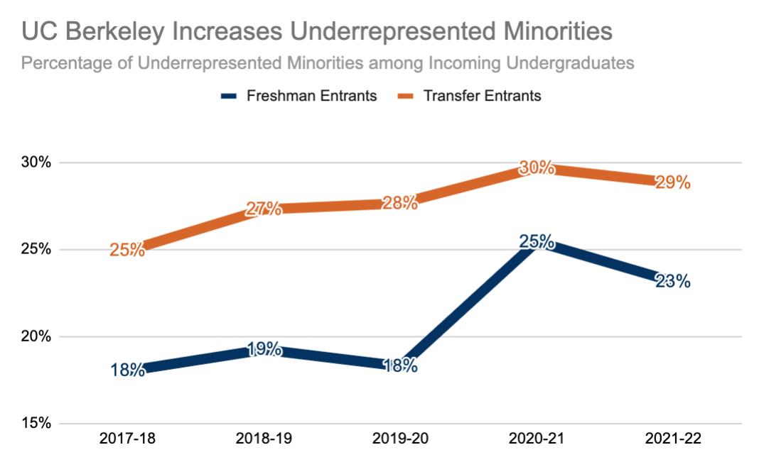 UC Berkeley increases underrepresented minorities