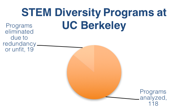 STEM Diversity Programs at UC Berkeley