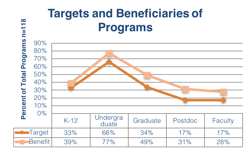 Targets and Beneficiaries of Programs
