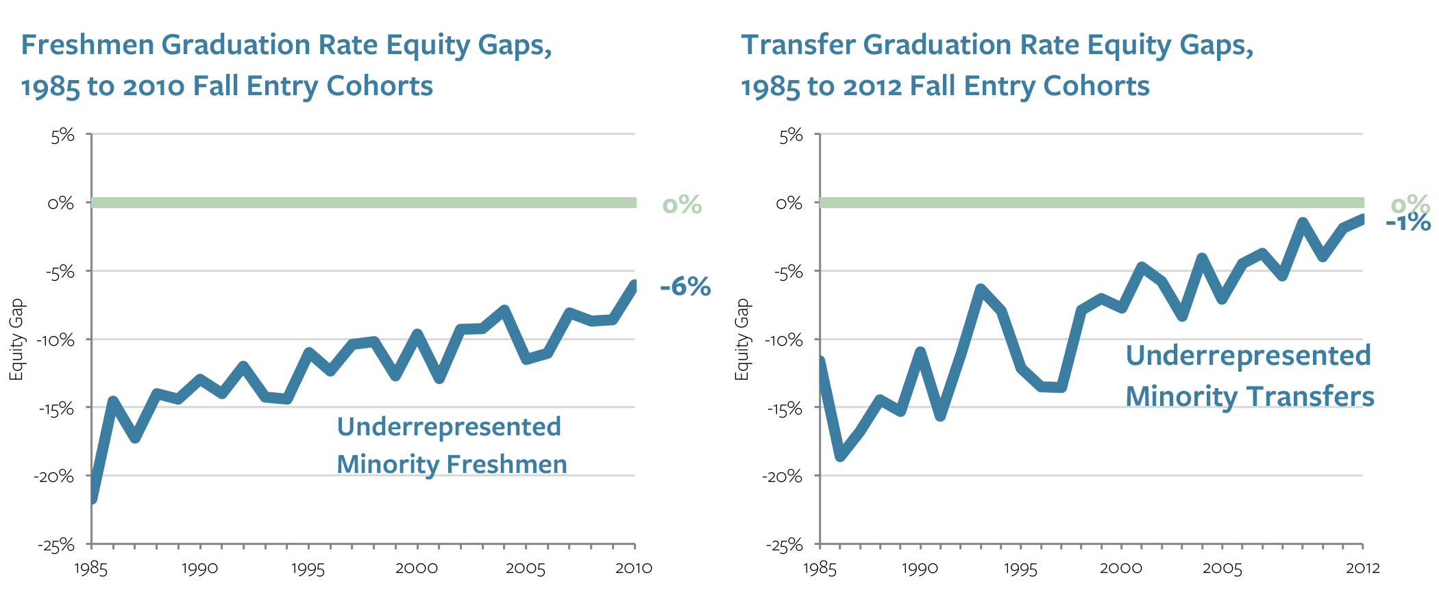 Freshmen and transfer graduation rate equity gaps