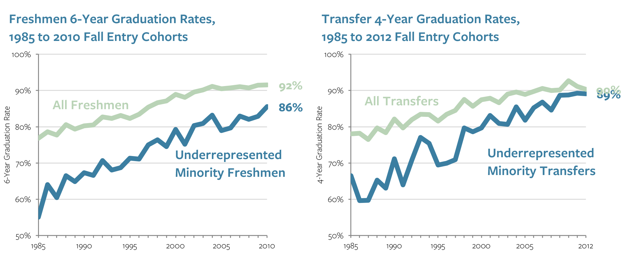 Freshmen and transfer graduation rates